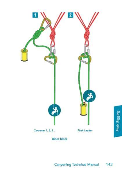 Biner block Canyoning Technical Manual 2015