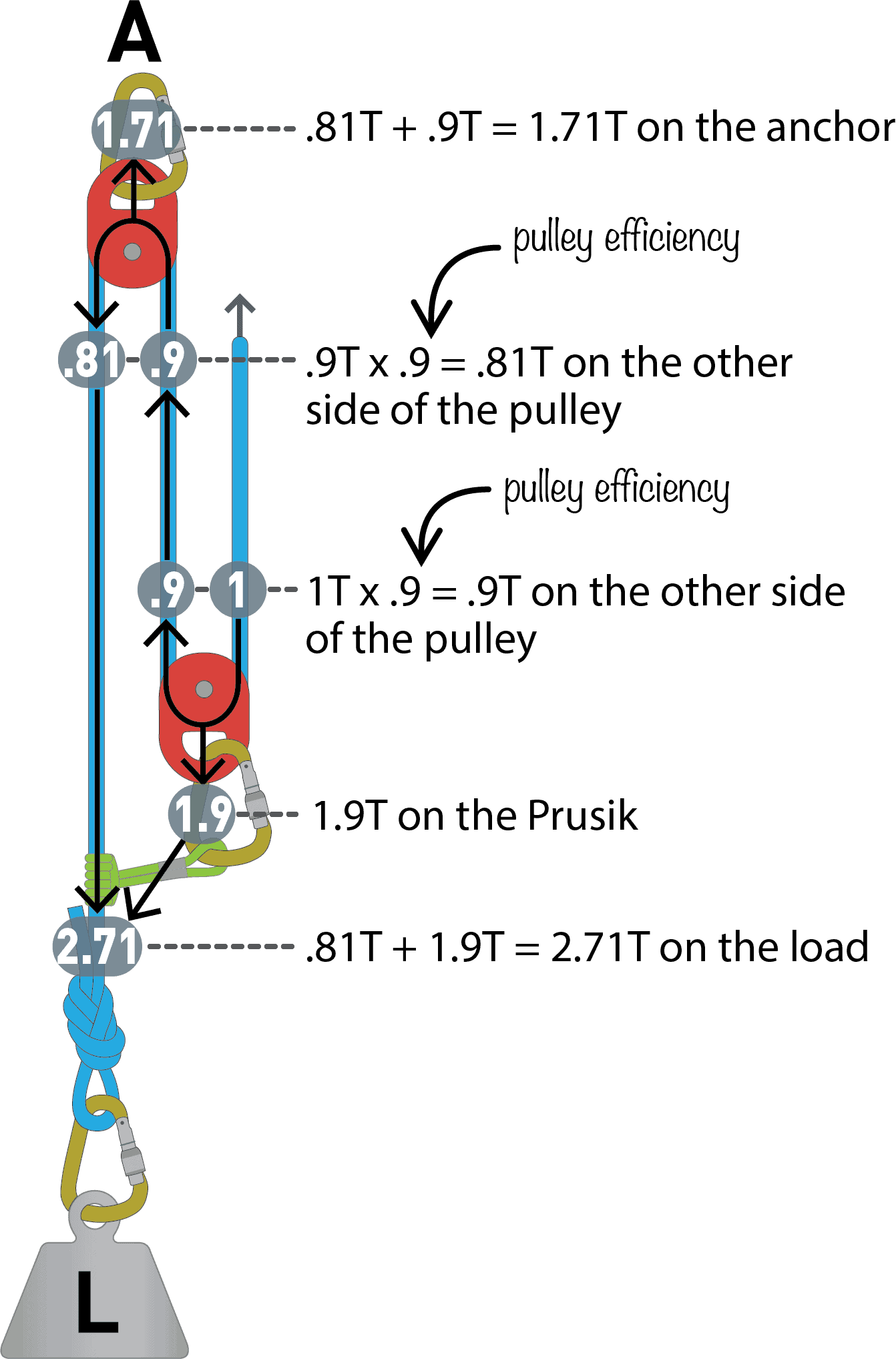 2.71:1s using T-method 90% Pulleys – Pulley System Progressions