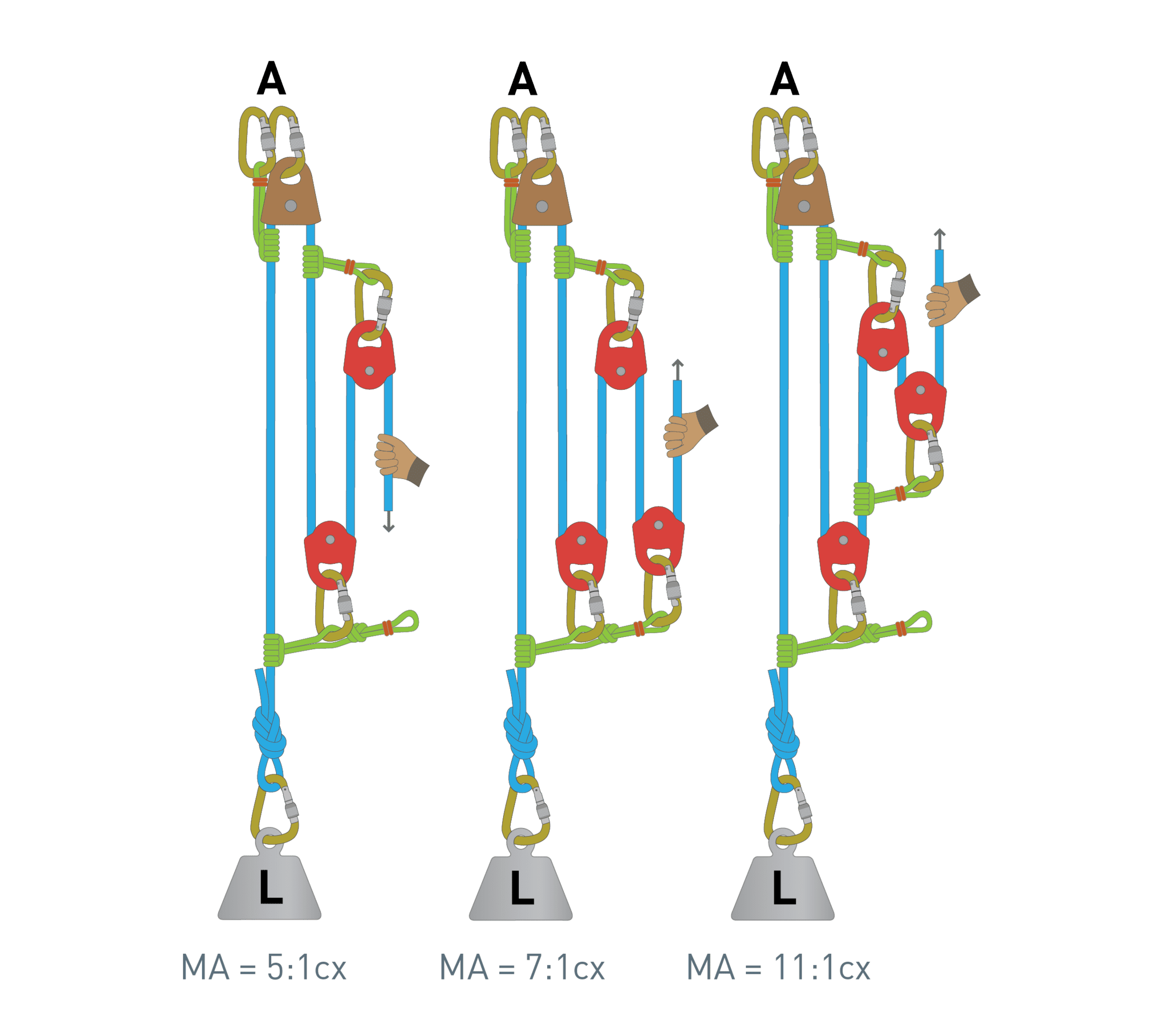 Complex Pulley System Progressions